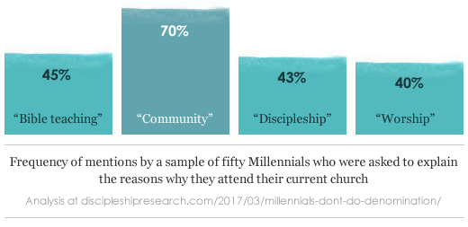 Bible teaching: 45%; Community: 70%; Discipleship: 43%; Worship: 40%